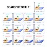 De schaal van de Beaufortwindkracht stock illustratie