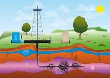 de schematische geologie van aardgasmiddelen Royalty-vrije Stock Afbeeldingen