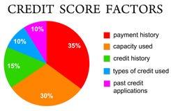 De score van het krediet Royalty-vrije Stock Afbeelding