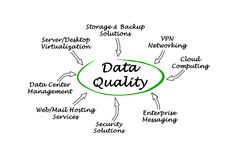 De steun van de gegevenskwaliteit stock illustratie