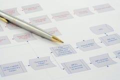 De Stroom van het proces Stock Foto's