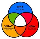 De tactiek van de visiestrategie Stock Foto's