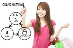 De tekening van de vrouw het winkelen online diagram Stock Afbeelding