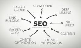 De termijnen van de zoekmachineoptimalisering Stock Foto