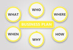 De uitwerking van het businessplan Gebaseerd op de zes vragen Royalty-vrije Stock Foto