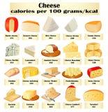 De un sistema de diferentes tipos de queso con calorías Foto de archivo libre de regalías
