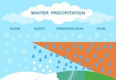 De vector van de de winterprecipitatie sneeuwijzel het bevriezen regen vector illustratie