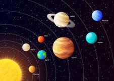 De vector van zonnestelselplaneten Stock Fotografie