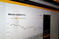 De veranderingen van de Bitcoinprijs op een webpagina worden getoond die royalty-vrije stock foto
