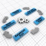De vijf stappen van Magere implementatie Stock Afbeeldingen