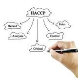 De vrouwen overhandigen het schrijven betekenis van HACCP-concept (Risicoanalyse van Royalty-vrije Stock Fotografie