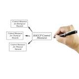 De vrouwen overhandigen het schrijven element van de Controlemaatregelen van HACCP voor zaken Royalty-vrije Stock Afbeelding