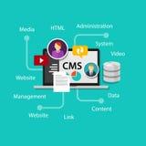 De website van het het beheerssysteem van de Cmsinhoud Royalty-vrije Stock Afbeeldingen