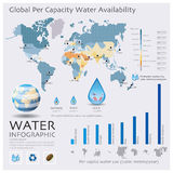 De Wereldkaart van Waterbeschikbaarheid Infographic Stock Fotografie