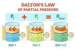 De wet van Dalton ` s, chemische de informatieaffiche van het fysicavoorbeeld met gedeeltelijke drukwet Onderwijs vectorillustrat Royalty-vrije Stock Fotografie