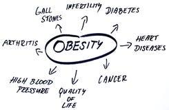 De woordenwolk van de zwaarlijvigheid Stock Foto