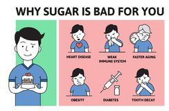 Deadly sugar addiction. Why sugar is bad Information poster with text and cartoon character. Flat vector illustration. Deadly sugar addiction. Why sugar is bad vector illustration