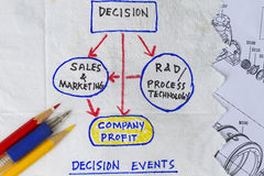 Decision events. Sketch on the napkin abstract Royalty Free Stock Image