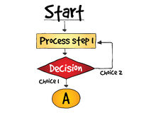 Decision making flow chart process Royalty Free Stock Photos
