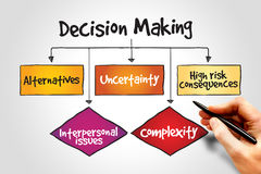 Decision making Royalty Free Stock Images