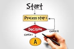 Decision making. Flow chart process, business concept Stock Photo