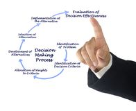 Decision Making Process Royalty Free Stock Photography