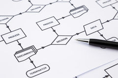 Decision making process concept and method royalty free stock photo