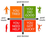 Decision and results. Making poor or good decisions, leading to poor or good results Stock Images
