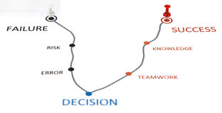 Decision To Success Or Failure Way Royalty Free Stock Photo