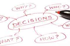 DECISIONS concept. A close up image of a DECISIONS chart made with red pen on paper Royalty Free Stock Image