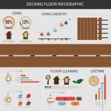 Decking πάτωμα Infographic Στοκ εικόνα με δικαίωμα ελεύθερης χρήσης