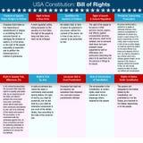 Declaração de Direitos da constituição dos EUA Fotografia de Stock Royalty Free