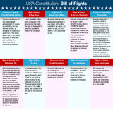 Declaración de Derechos de la constitución de los E.E.U.U. Fotografía de archivo libre de regalías