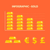 Decline prices gold Royalty Free Stock Image