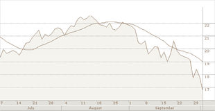 Declining stocks. Declining vector stock chart showing losses Royalty Free Stock Photo