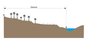 Slope explained. Illustration of the Declivity concept used in physical geography and geomorphology Royalty Free Stock Photo