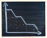 Decrease. A chalkboard with the declining graph Stock Photos