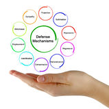 Defence mechanisms. Presenting diagram of defence mechanisms Stock Photography