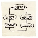 Define, measure, analyze, improve, control. Concept of continuous improvement process or cycle  (define, measure, analyze, improve, control) - napkin doodle Royalty Free Stock Photos