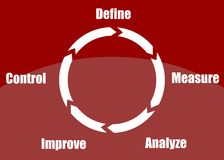 Define, measure, analyze, improve, control. Concept of continuous improvement process or cycle (define, measure, analyze, improve, control) presented in a poster Stock Photography