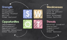 Definition on SWOT on Blackboard. Definition of SWOT with Chalk and Colored Squares on Blackboard Stock Photo