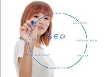 Defocused Asian woman Writing SEO keywords Royalty Free Stock Photo