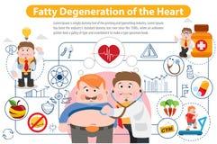 Degenerazione grassa del cuore Immagini Stock