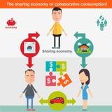 Dela ekonomi och ila förbrukningsbegreppet Arkivbild