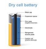 Delar av ett batteri för torr cell vektor illustrationer