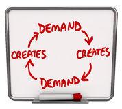 Demand Creates More Increase Customer Support Desire Need Your P. Demand creates more with arrows connecting the words on a diagram written or drawn on a dry stock illustration