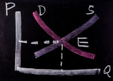 Demand supply curve on blackboard.  stock image