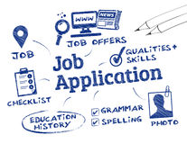 Demande d'emploi Image stock