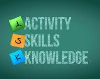 DEMANDEZ l'activité, qualifications, la connaissance. Photographie stock libre de droits