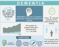 Demenssjukdom som är infographic med prövkopiadata stock illustrationer